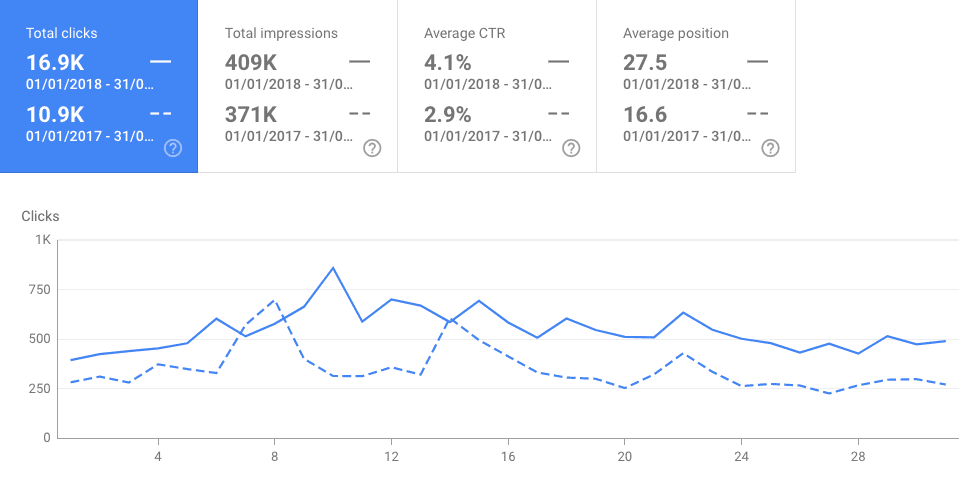 year on year search console